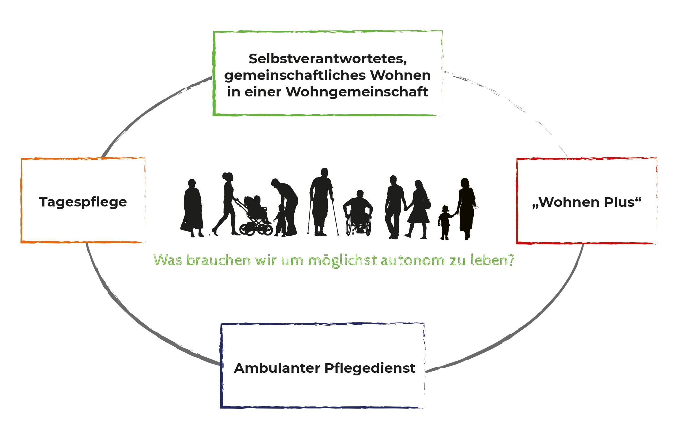 GH_Schaubild_Konzepte
